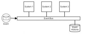 Event basierte Systeme