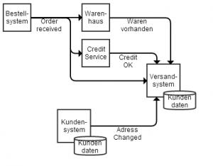 Beispiel Event basierte Systeme