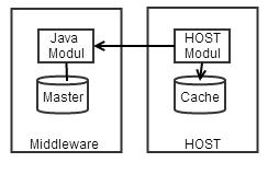 HOST ruft Java mit Cache