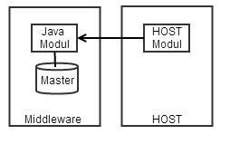 HOST ruft Java