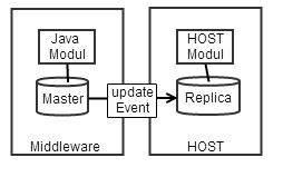 HOST mit eigener DB und UpdateEvent