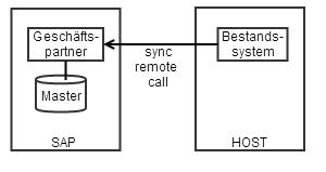 HOST ruft SAP remote und synchron