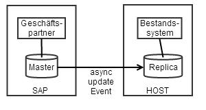 HOST liest SAP Daten aus Replica