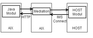 Java -> HOST Kommunikation über ESB Mediation und IMSConnect