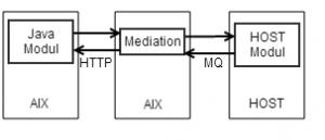 Java -> HOST Kommunikation über ESB Mediation und MQ