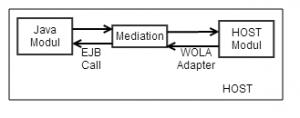Java -> HOST Kommunikation über WAS Z Mediation
