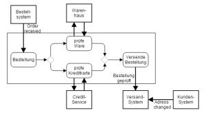 Kombination Prozess und Event Driven Architecture
