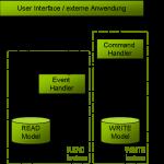 Die Architektur von CQRS