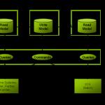 CQRS-Integration