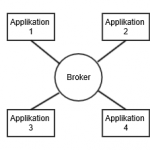 Abbildung 2: Schema Broker